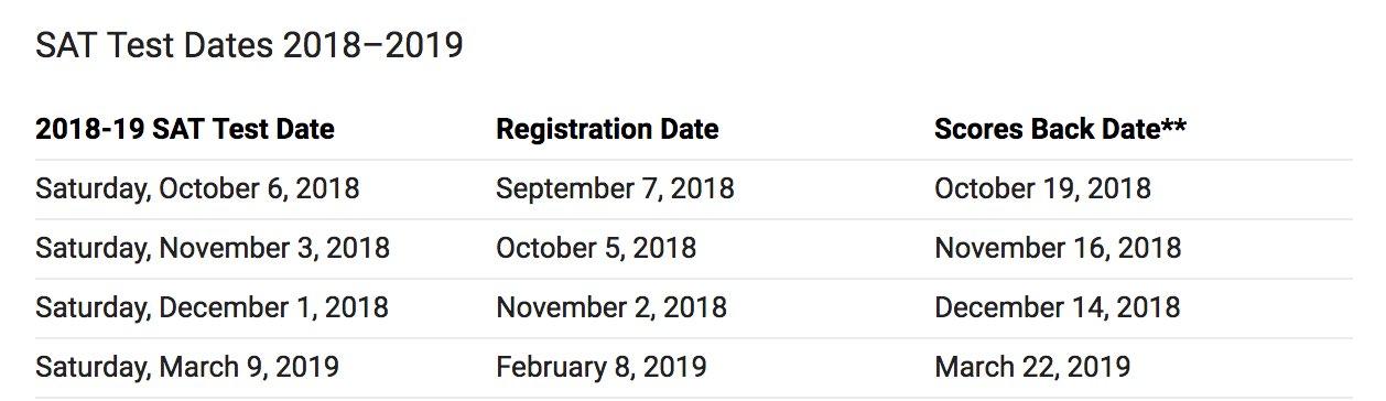 SAT Test Dates 2018-2019